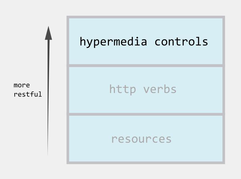 API levels